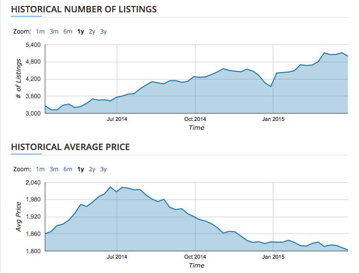 rental-stats-1-year-chart-april-2-2015