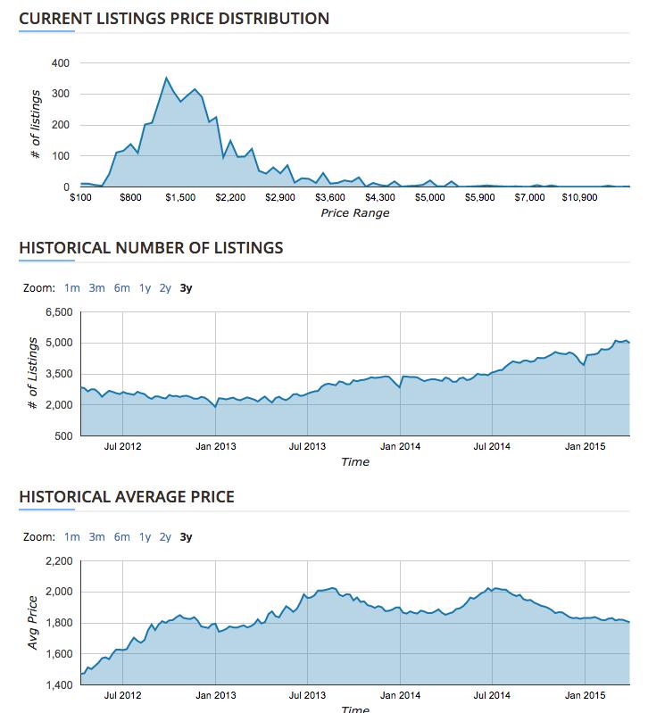 rental-stats-April-2-2015